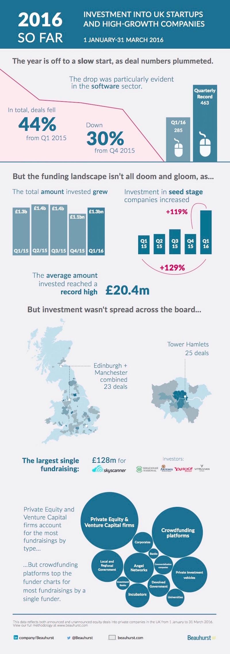Beauhurst_Q1_16_Infographic