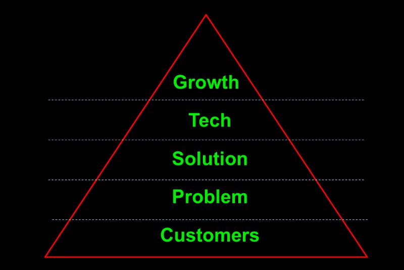 startup-pivot-pyramid
