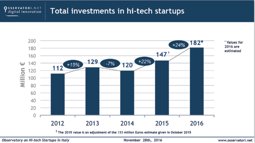 Total investments in hi-tech startups
