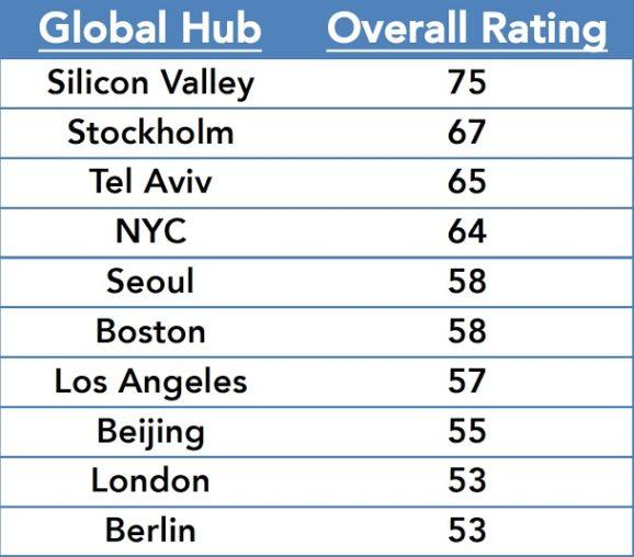 global-hub-rankings-578x508