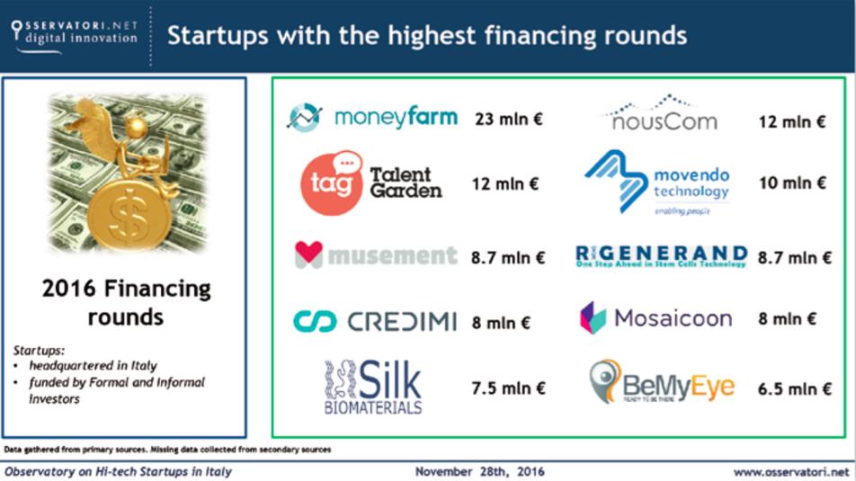 tabella-10-startup-piu-ricche